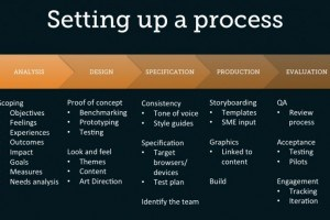 5 Phases To Set Up A Successful eLearning Production Process