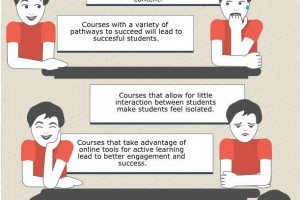Online Body Language And Learner Engagement