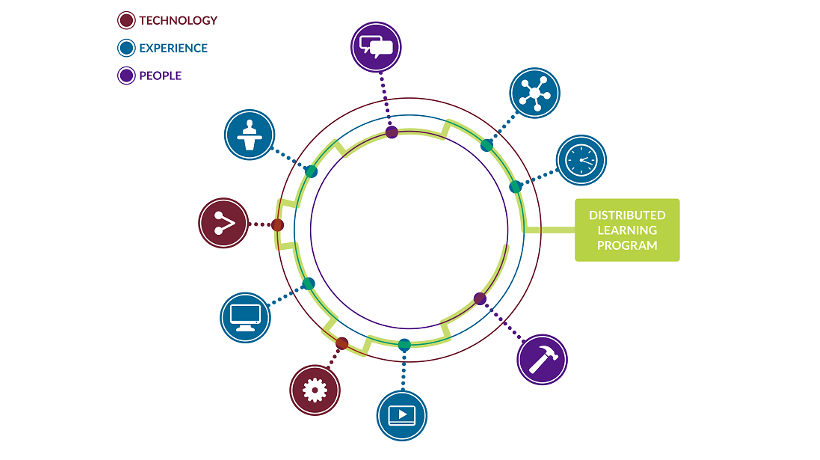 Blended Learning In The Digital Age: Obsidian's Distributed Learning Model - White Paper