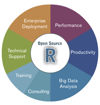 open source R