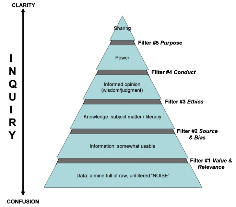 Pyramid Of Understanding