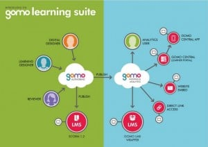Gomo Learning: Overcome The Challenge Of Connectivity With Native Apps For Training