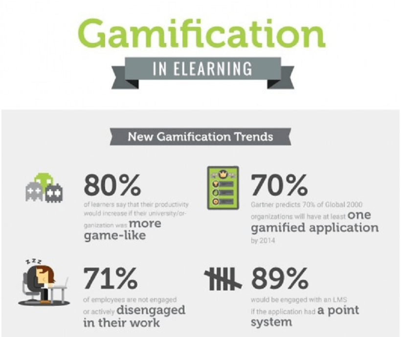 4 Ways Gamification Transforms eLearning Experiences