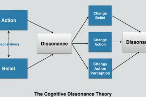 Image for 3 Tips To Apply The Cognitive Dissonance Theory In eLearning