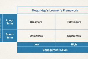 Applying The Moggridge Learner Framework In Online Training