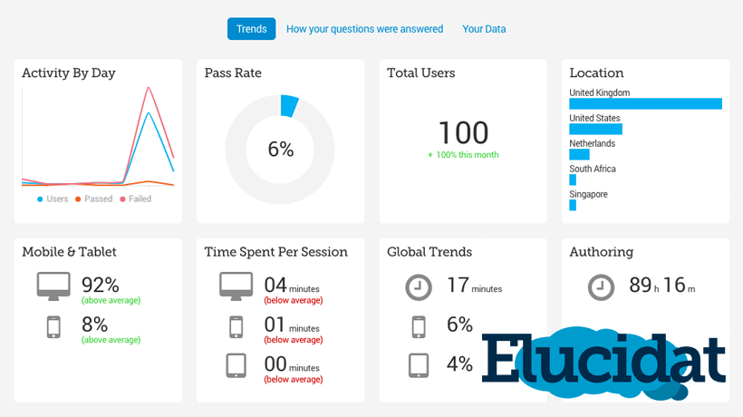 Can Dashboards Help You Better Understand If Your Learning Is Meeting Performance Needs?