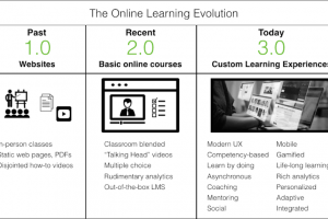 Online Learning 3.0 Is Happening And You're Probably Behind