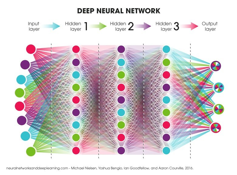 a description of the uses of neural networks in the functions of computing devices