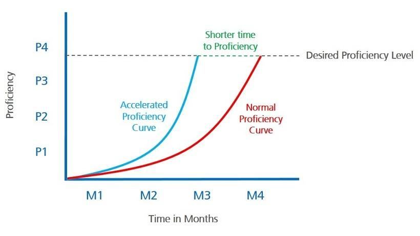 4 Methods To Accelerate Employees' Time To Competency