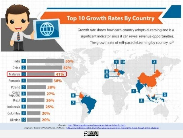 Top Ten Growth Rates By Country