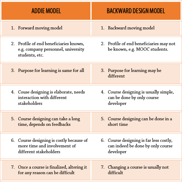 ADDIE and Backward Design compared for Instructional Design