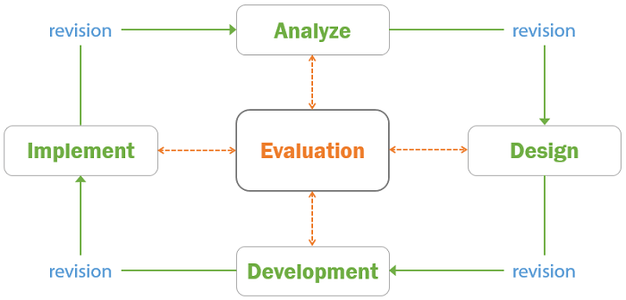 5 stages of ADDIE Instructional Design Model