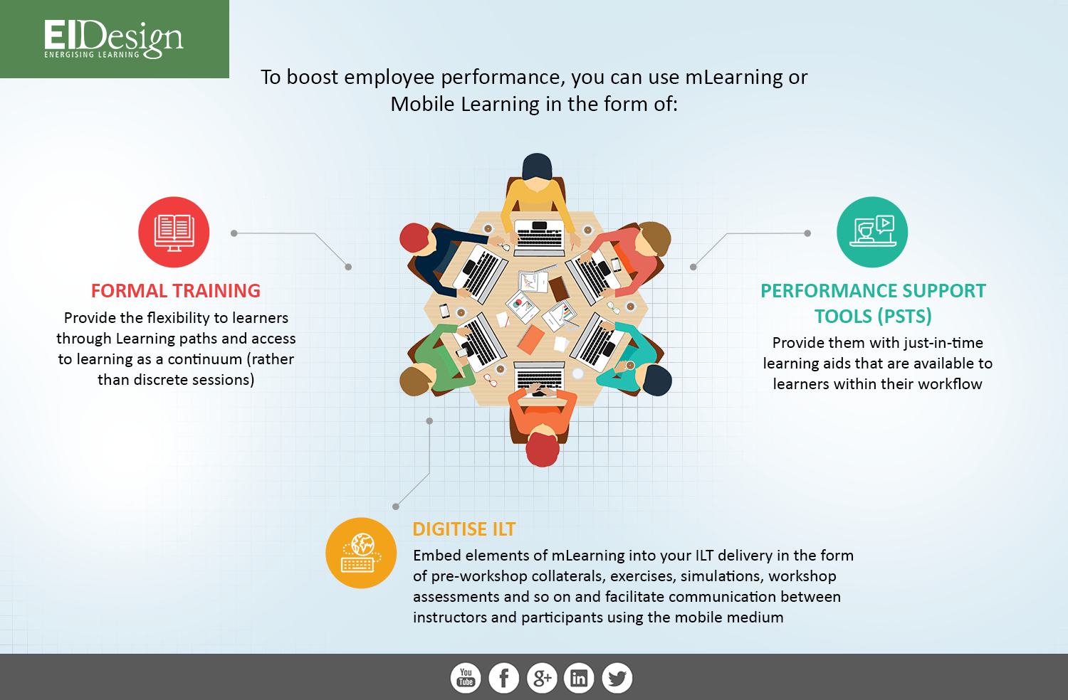 How can you use Mobile Learning or mLearning to boost employee performance