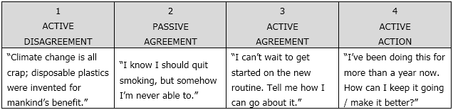 Motivation_Action_Continuum_Example_1