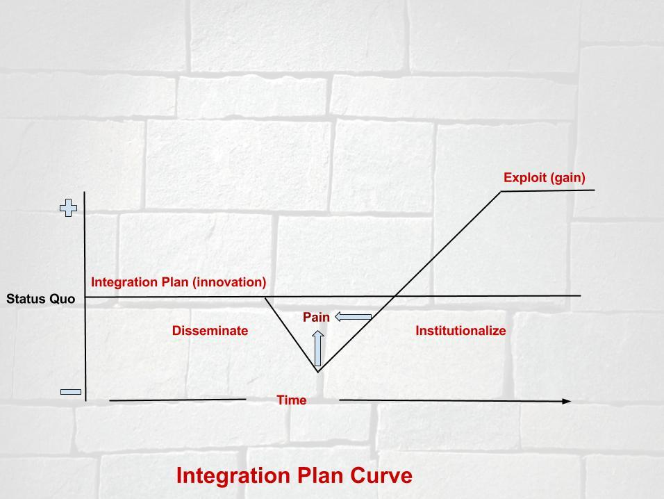 Integration Change Curve