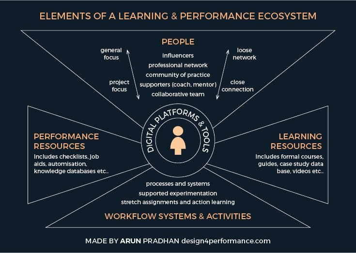 learning & performance ecosystem