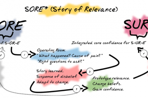4 Steps To Ensure You Create Stories Of Relevance