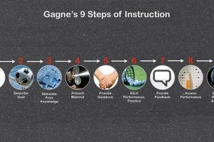 Applying Gagné's 9 Events Of Instruction In eLearning