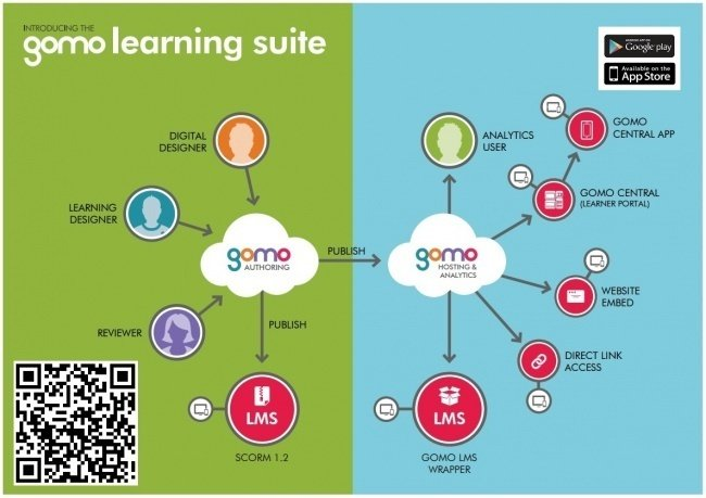 The gomo learning suite is cloud-based for ease of use