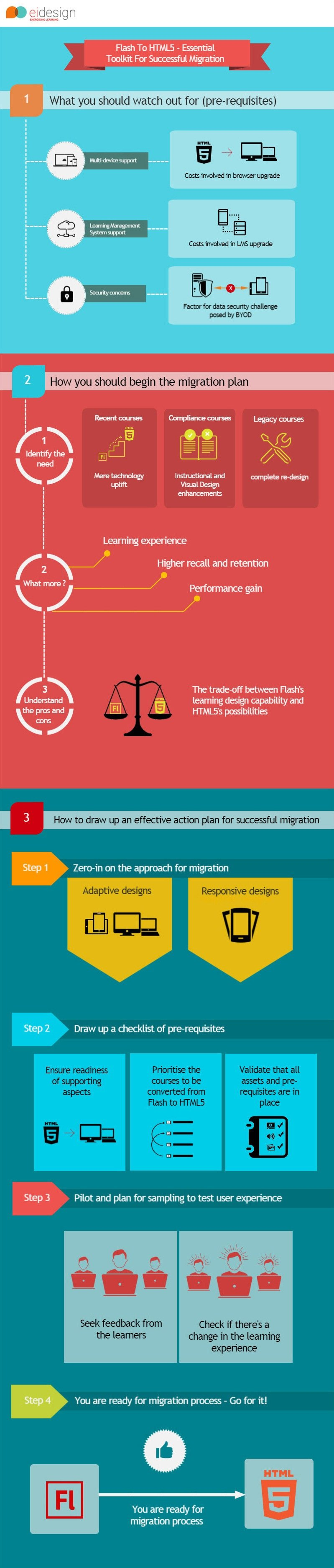 EI Design InfoGraphic Flash to HTML5 Essential Toolkit for a Successful Migration