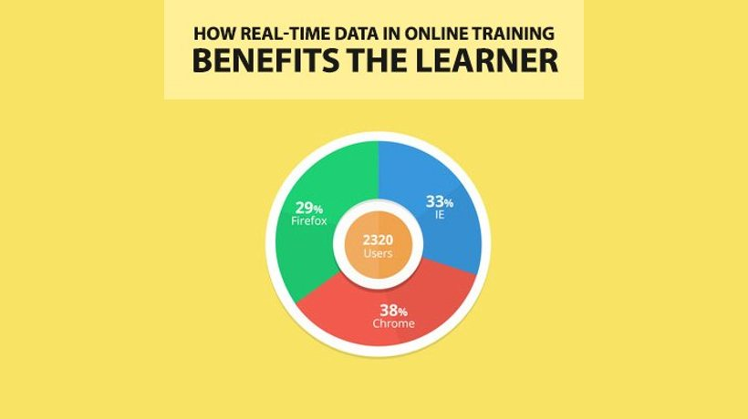 How Real-Time Data in Online Training Benefits the Learner