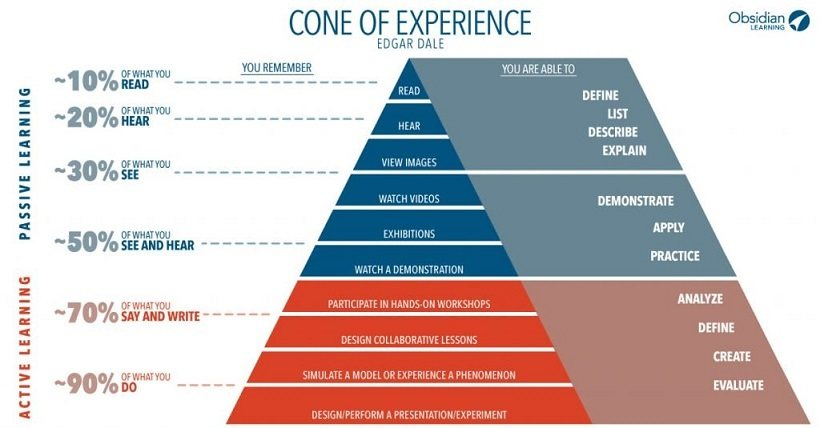 What Really Is The Cone Of Experience Elearning Industry