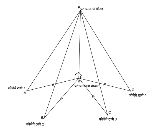 Image Credit: OER – Congruence of triangles – RGSM and MKCL OER Project. The labels are in an Indian regional language. Diagram shown to depict use of scenario to create the context for learning