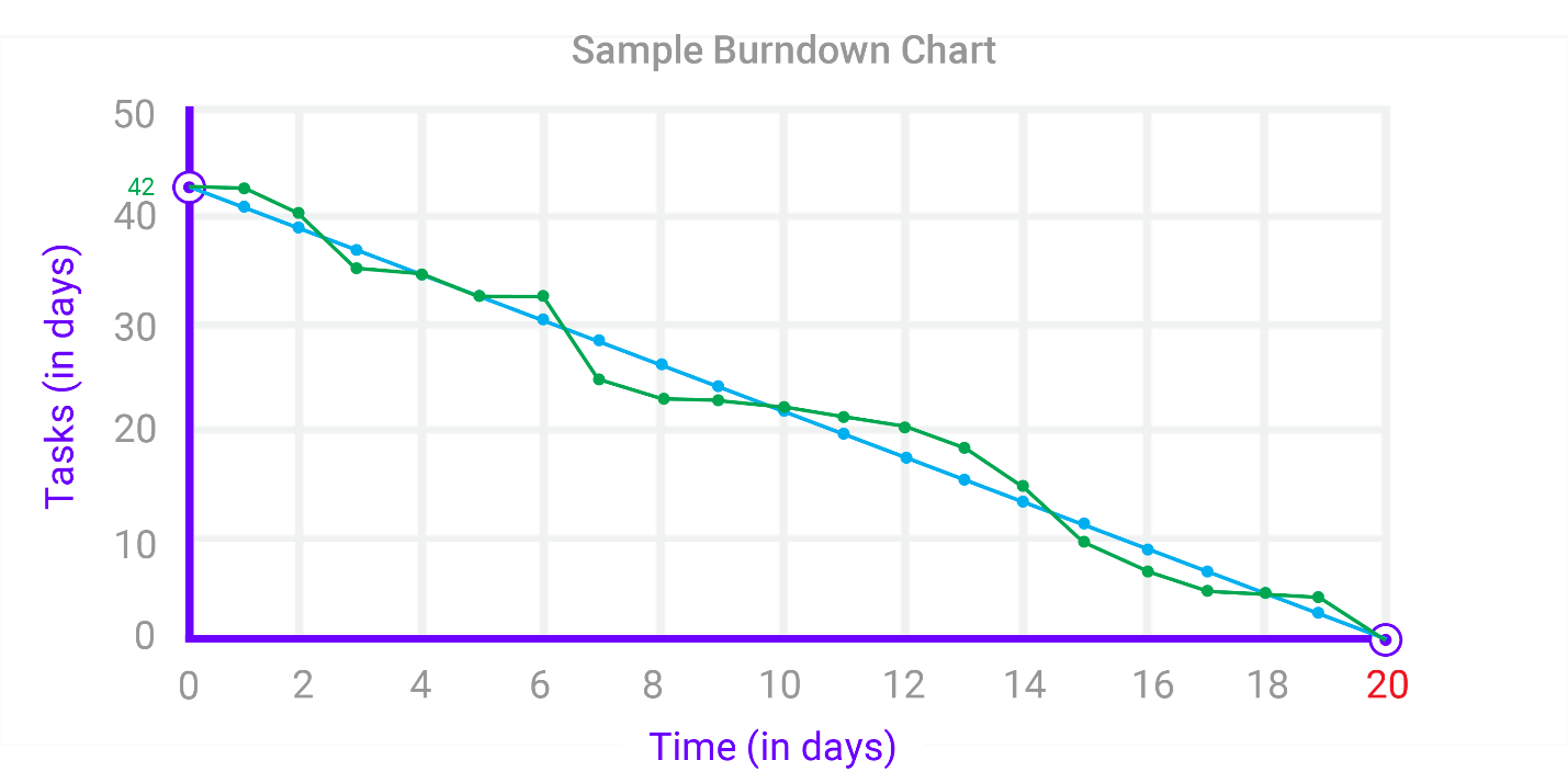 8 components and uses of burndown charts in agile development