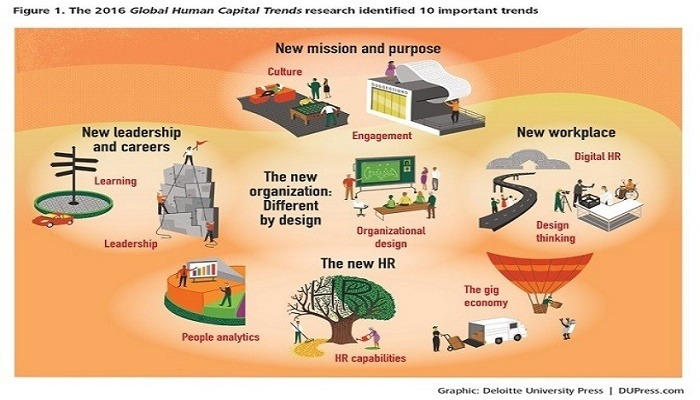 The 2016 Global Human Capital Trends--Credit: www.Predictivesuccess.com