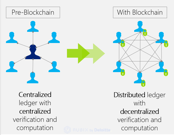 Centralized vs. Decentralized Ledger