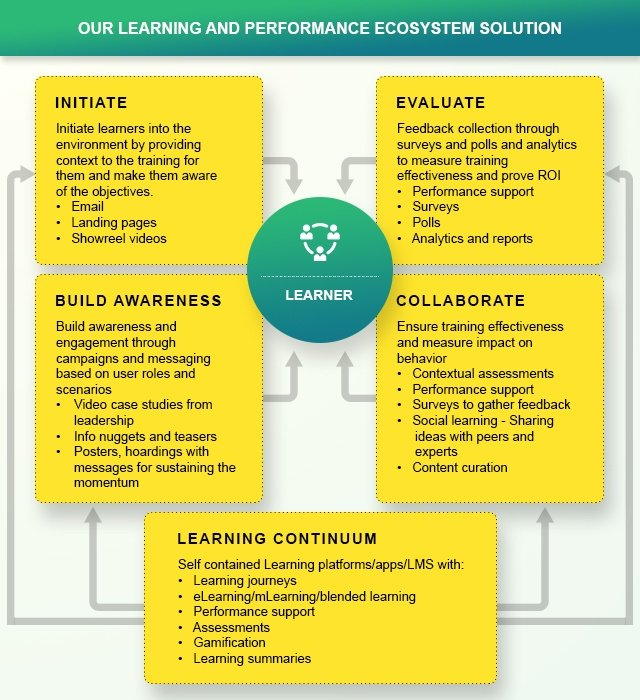 EI Design - Learning and Performance Ecosystem Solution