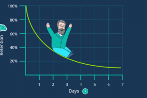 What Is The Forgetting Curve (And How Do You Combat It)?