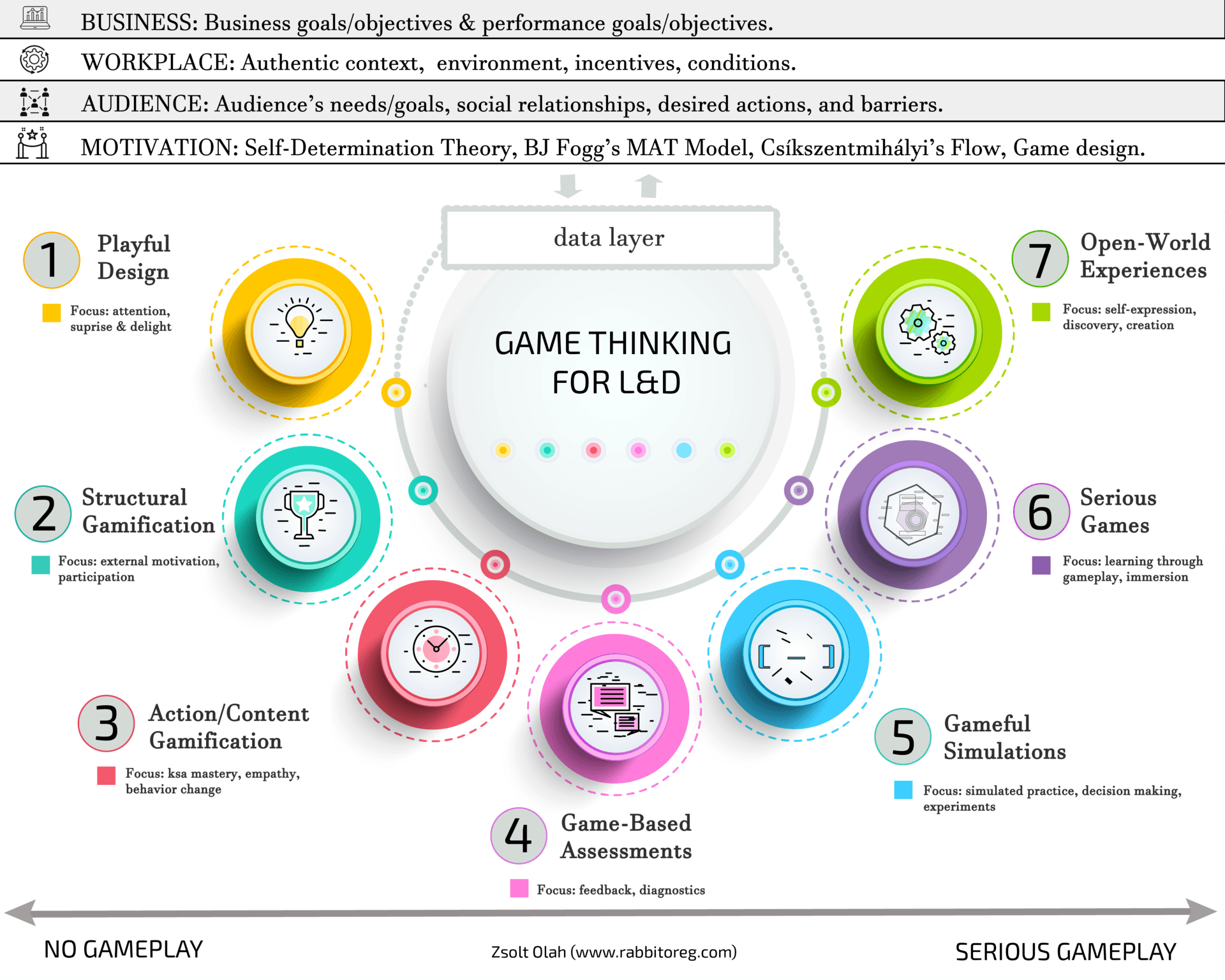 Ramifications Of Gamification In Learning
